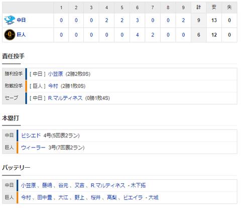 【試合結果】 5/1 中日 9-6 巨人 連勝!!小笠原2勝目、打線は効率良い攻めで9得点!