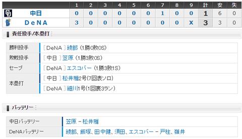 【試合結果】 10/3 中日 1-3 DeNA 笠原初回被弾、負け投手も8回3失点ピッチング