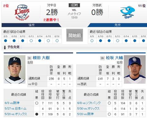 【実況・雑談】 6/17 中日 vs 西武(メットライフ)13:00開始