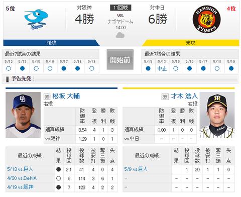 【実況・雑談】 5/20 中日 vs 阪神(ナゴヤドーム)14:00開始
