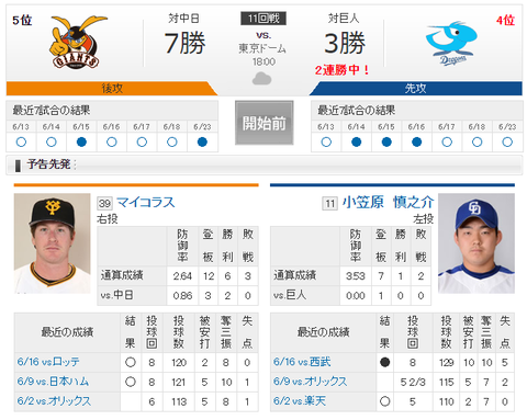 【実況・雑談用】 6/24 中日 vs 巨人(東京ドーム)18:00開始