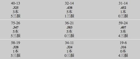 中日ビシエドのコース別打率www
