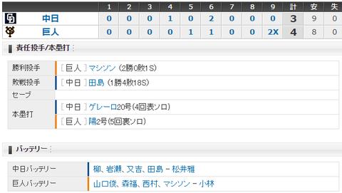 【試合結果】 6/25 中日 3 - 4 巨人  田島抑え失敗・・サヨナラ負け 柳2勝目ならず
