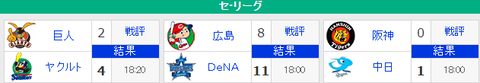 【6/28順位スレ】 広======神===/-横==中-=巨===-燕
