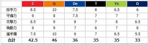 週ベのセリーグ戦力分析表wwwwwwwwwww