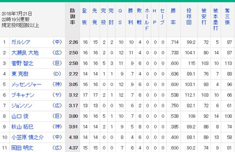 【朗報】中日ガルシアさん、ひっそり防御率リーグ1位に