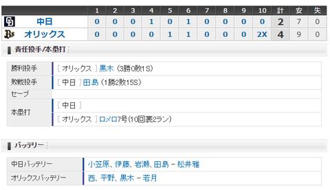 【試合結果】 6/9 中日 2-4 オリックス 田島打たれサヨナラ負け・・連敗