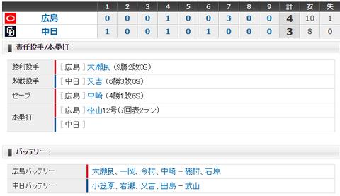 【試合結果】 9/10 中日 3-4 広島 復帰登板岩瀬誤算、今季37回目の逆転負け・・