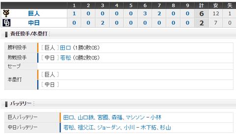 【試合結果】 4/15 中日 2 - 6 巨人 連勝ならず逆転負け・・
