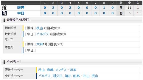 【試合結果】 7/28 中日 0-5 阪神 泥沼6連敗・・見どころなく完封負け
