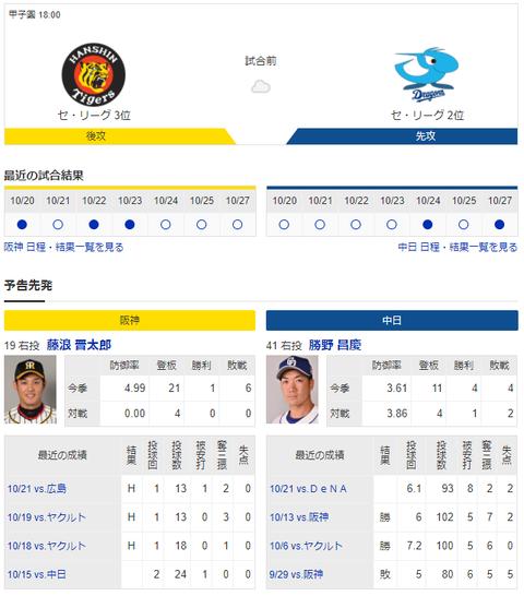 【実況・雑談】 10/28 中日vs阪神(甲子園)18:00開始