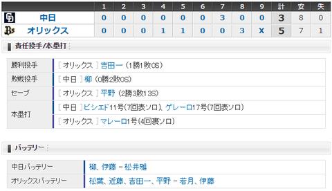 【試合結果】 6/10 中日 3-5 オリックス 逆転負けで3連敗・・