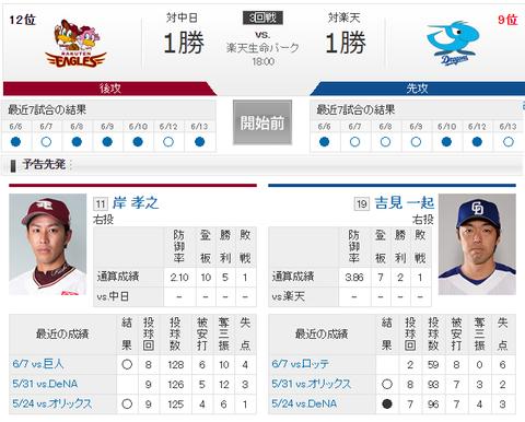 【実況・雑談】 6/14 中日 vs 楽天(楽天生命パーク)18:00開始