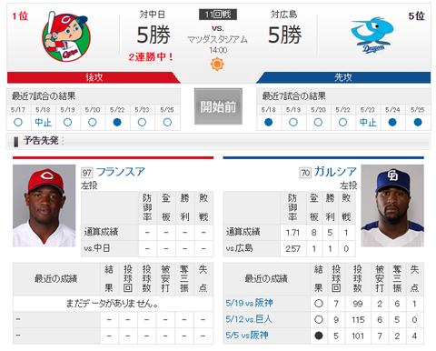 【実況・雑談】 5/26 中日 vs 広島(マツダスタジアム)14:00開始