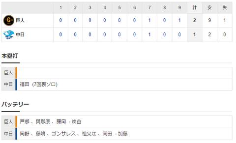 【試合結果】 3/25 練習試合 中日1-2巨人 岡野5回無失点 打線は僅か2安打 福田一発のみ