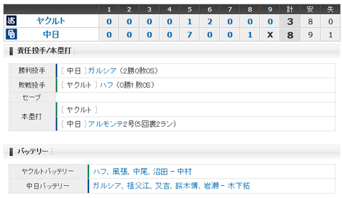 【試合結果】 4/11 中日 8-3 ヤクルト 代打阿部逆転タイムリーで3連勝!!