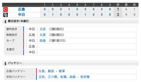 【試合結果】 5/20 中日 2 - 1 広島 接戦制して3連勝!!!!!!