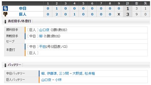 【試合結果】 4/24 中日 1-3 巨人 打線振るわず僅か3安打・・平田の一発のみで連勝ストップ