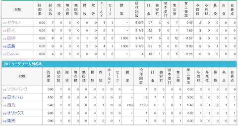 【中日】田島慎二     3勝1敗6S     防御率0.67
