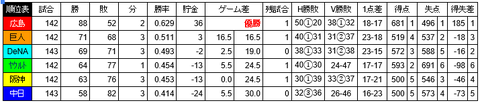 【9/30順位スレ】 広================-巨=-//=横=====-ヤ阪=====-中