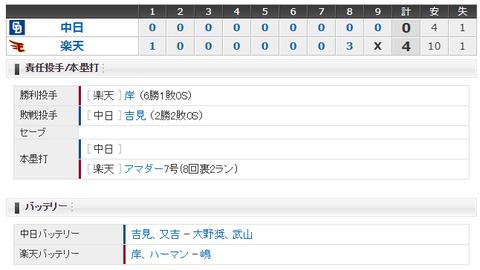 【試合結果】 6/14 中日 0-4 楽天 吉見好投も打線拙攻で援護なし・・完封負け