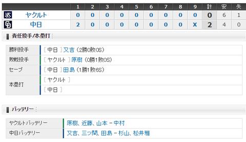 【試合結果】 4/27 中日 2 - 0 ヤクルト  初回2点守り切りカード勝ち越し!又吉7回無失点先発初勝利!