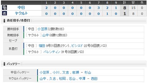 【試合結果】 9/18 中日 8 - 1 ヤクルト  小笠原2勝目、福田先制HR!単独5位に浮上!