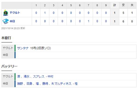 【試合結果】 10/14 中日 1-1 ヤクルト 本拠地最終戦もロースコアでドロー 勝野6回1失点と好投