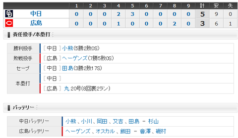【試合結果】 9/17 中日 5 - 3 広島  マツダ最終戦勝利!小熊投打で活躍5勝目!