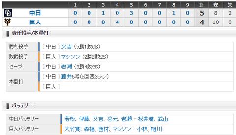 【試合結果】 8/6 中日 5-4 巨人 岩瀬、新記録950試合登板をセーブで飾る!!