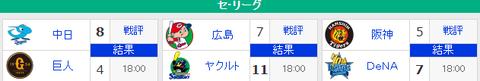 【9/4順位スレ】巨==-星====鯉=/=-虎==-竜=======燕