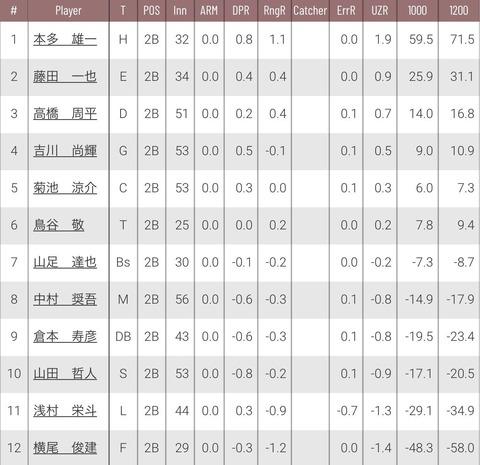ビシエド .417(24-10) 2本 3点 ops.1.125