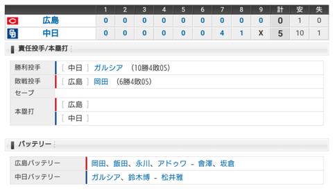 【試合結果】 7/18 中日 5-0 広島 連敗ストップ!ガルシア7回までノーヒットピッチ10勝目!!