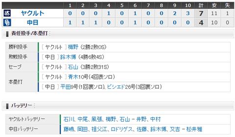 【試合結果】 9/25 中日 4-7 ヤクルト 9回勝利目前も佐藤打たれ、延長10回逆転負け・・5連敗・・