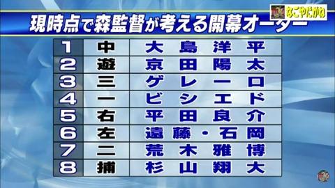 中日森監督大満足 キャンプ脱落者ゼロ 札幌遠征メンバー発表