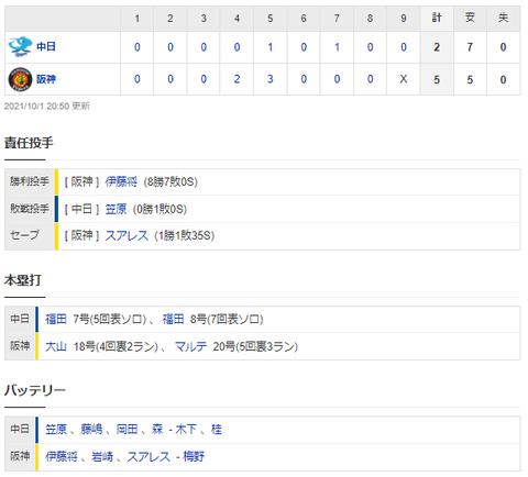 【試合結果】 10/1 中日 2-5 阪神  笠原5回5失点・・福田2発も及ばす連勝ストップ