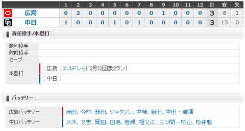 【試合結果】 4/5 中日 3 - 3 広島  延長12回ドロー、今季初勝利ならず