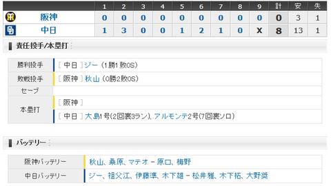 【試合結果】 3/18 オープン戦 中日 8-0 阪神 ジー6回3安打無失点!アルモンテに一発、打線好調で連勝!