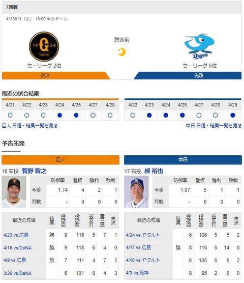 【実況・雑談】 4/30 中日vs巨人(東京ドーム)18:00~ 先発 柳-菅野
