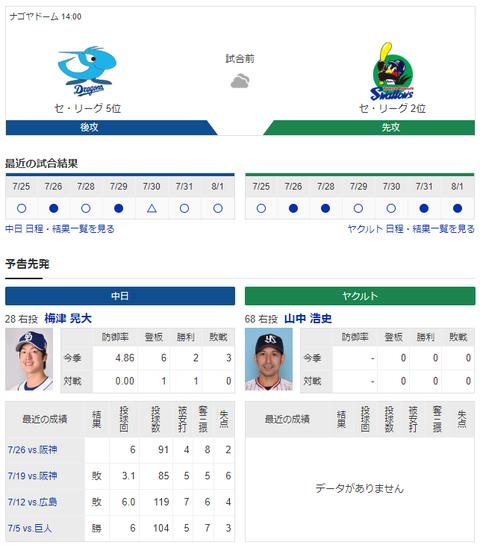【実況・雑談】 8/2 中日vsヤクルト(ナゴヤドーム)14:00開始