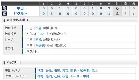 【試合結果】 10/1 中日 6-4 ヤクルト 松井佑3ランで勝越し!!又吉チームトップ8勝、浅尾通算200ホールド!