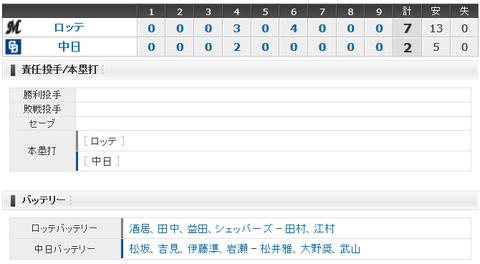 【試合結果】 3/25 オープン戦 中日 2-7 ロッテ 投打共に振るわずOP戦最終戦敗戦・・松坂5回3失点