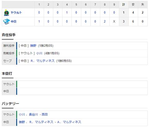 【試合結果】 8/1 中日 3-1 ヤクルト 勝野8回1失点の力投で今季初勝利!大島8回、勝ち越しのタイムリー!