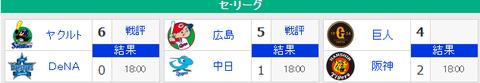 【7/17順位スレ】 広======巨-//==-神-横ヤ=中