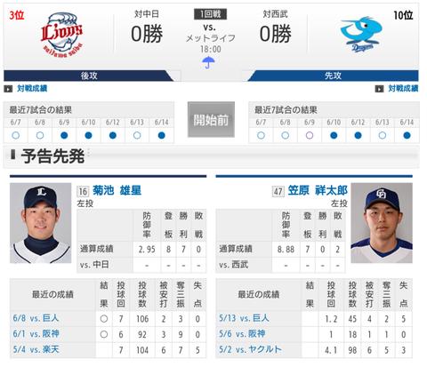 【実況・雑談】 6/15 中日 vs 西武(メットライフ)18:00開始