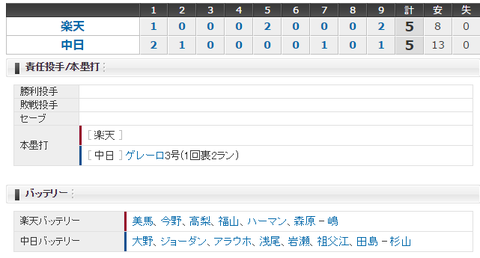 【試合結果】 3/25 中日 5 - 5  楽天 オープン戦