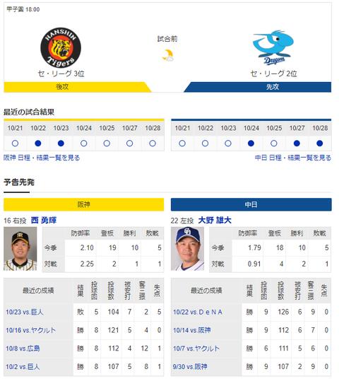 【実況・雑談】 10/29 中日vs阪神(甲子園)18:00開始
