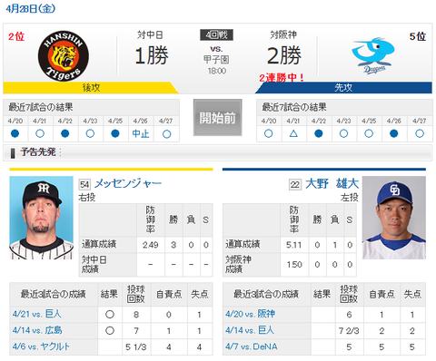 【実況・雑談用】 4/28 中日 vs 阪神(甲子園)18:00開始