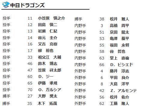 開幕一軍公示キター(・∀・)ーーー 中日ドラ1鈴木博が開幕一軍!
