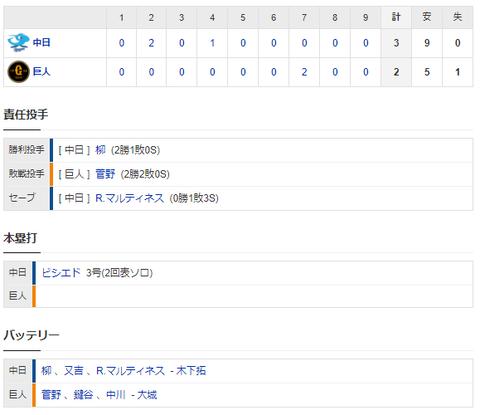 【試合結果】 4/30 中日 3-2 巨人 菅野攻略で勝利!ビシエド先制弾!柳は7回2失点で2勝目!!